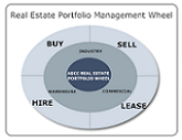 Real Estate Portfolio Wheel