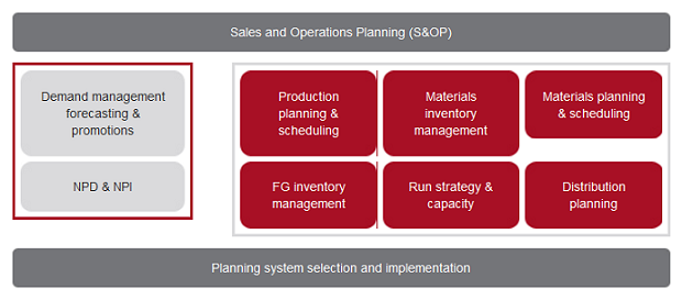 ASCC : Supply Chain Management Consultancy : Planning